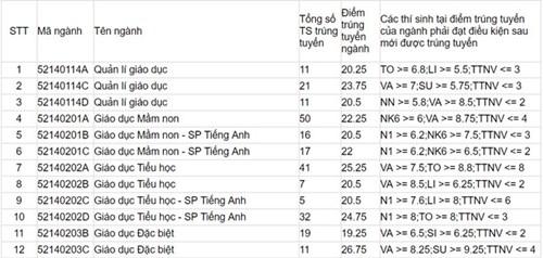 Đại học Sư phạm Hà Nội vừa công bố điểm chuẩn 2017 13