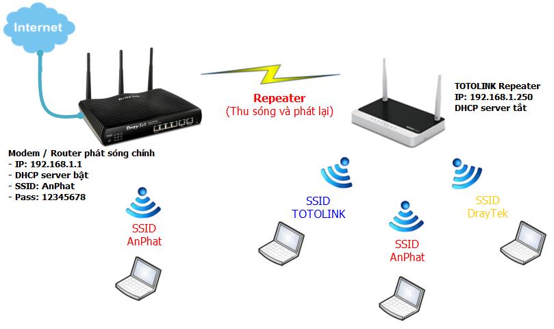thiet-bi-modem-wifi-la-gi.png