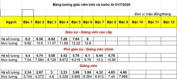 bang-luong-giao-vien-tu-1-7-2020