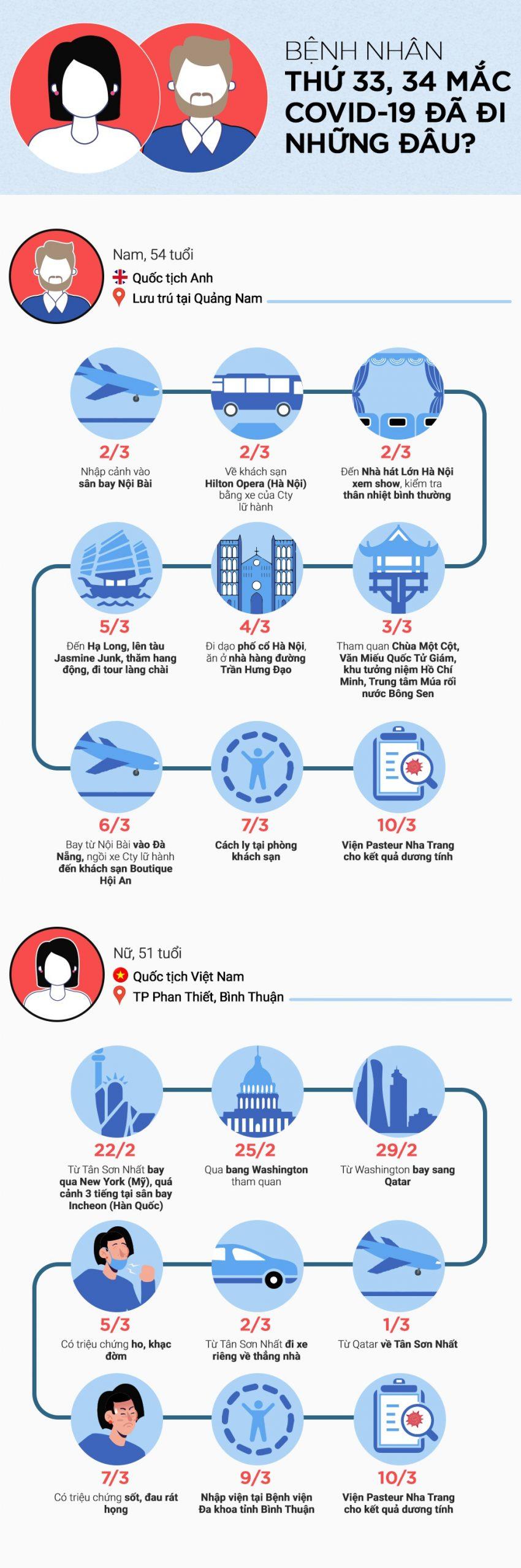 Infographics: Hành trình bệnh nhân thứ 33 và 34 đã đi những đâu? 3